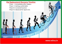 TKR- Total Knee replacement recovery
