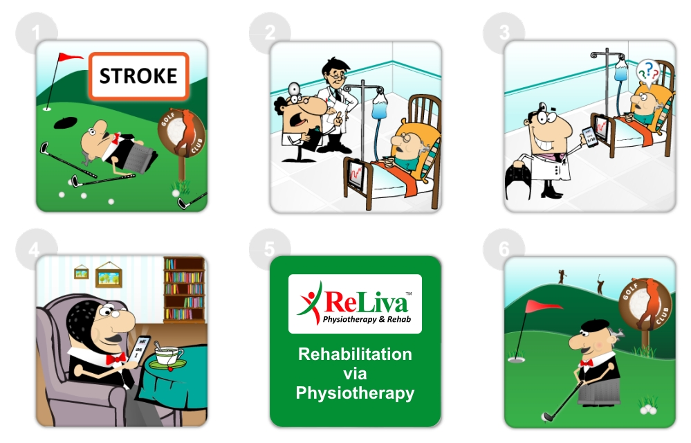 Stroke Recovery via Physiotherapy led Rehabilitation at ReLiva