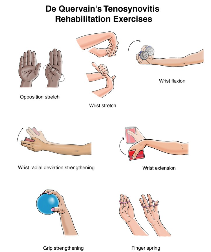 Exercises for wrist and thumb rehabilitation