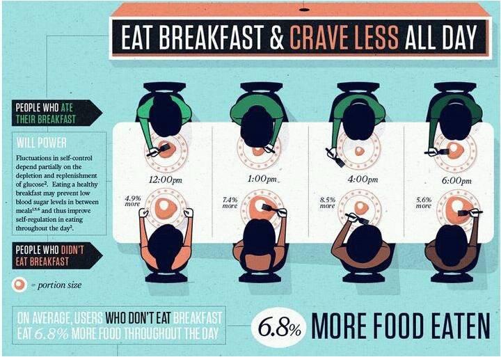 Why eat breakfast