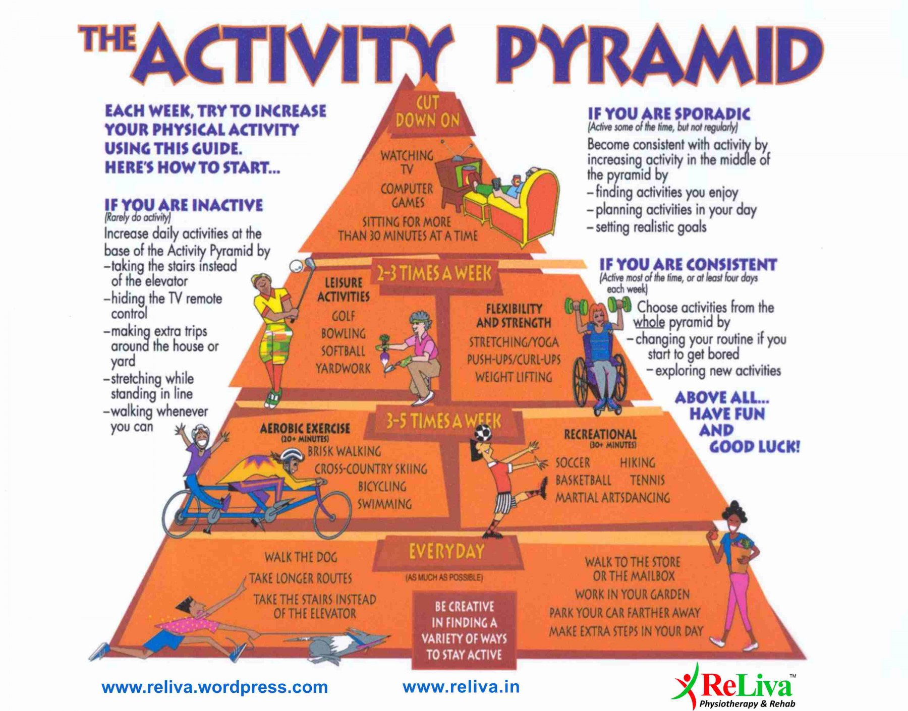 The activity pyramid for exercise to stay heart healthy and fit
